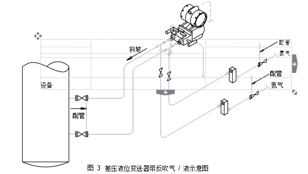 图 3差压液位变送器带反吹气 / 液示意图