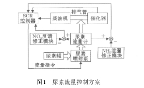 图 1 尿素流量控制方案
