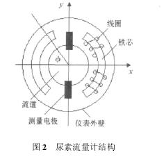 图 2 尿素流量计结构