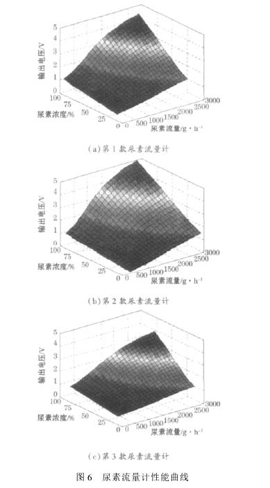 图 6 尿素流量计性能曲线