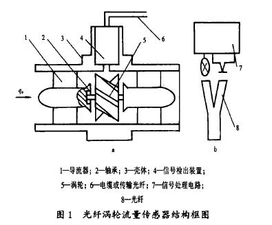 图1光纤涡轮流量传感器结构框图