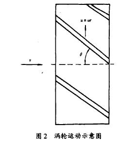 图2涡轮运动示意图