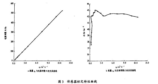 图3传感器标定特性曲线