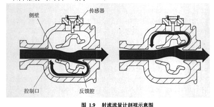 图1.9射流流量计剖视示意图