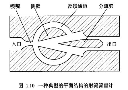 图1.10一种典型的平面结构的射流流量计