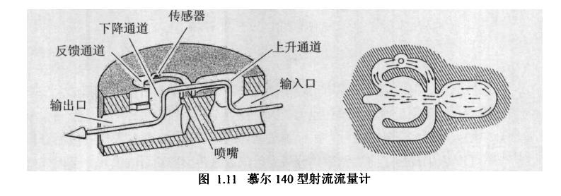图1.11慕尔140型射流流量计