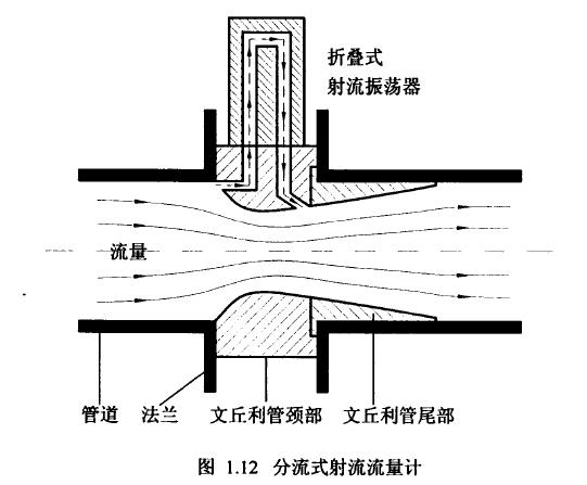 图1.12分流式射流流量计
