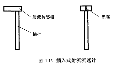 图1.13插入式射流流速计