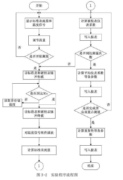 图 3-2  实验程序流程图
