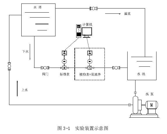 图 3-1  实验装置示意图