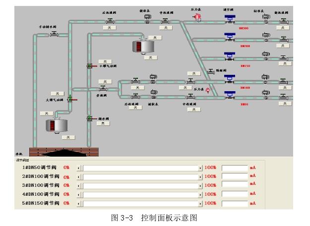图 3-3  控制面板示意图