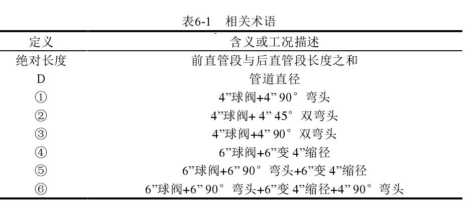 表6-1   相关术语