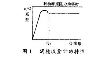 图1涡轮流量计的特性