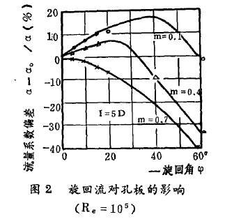 图2旋回流对孔板的影响 (R e=105)