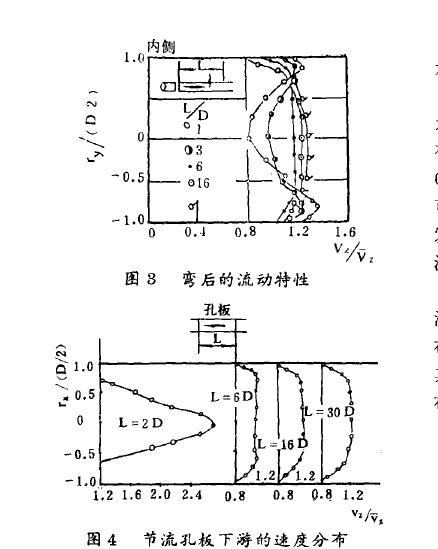 图3弯后的流动特性 图4节流孔板下游的速度分布