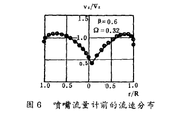图6喷嘴流量计前的流速分布
