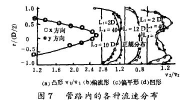 图7管路内的各种流速分布