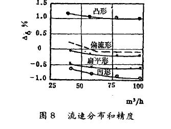 图8流速分布和精度