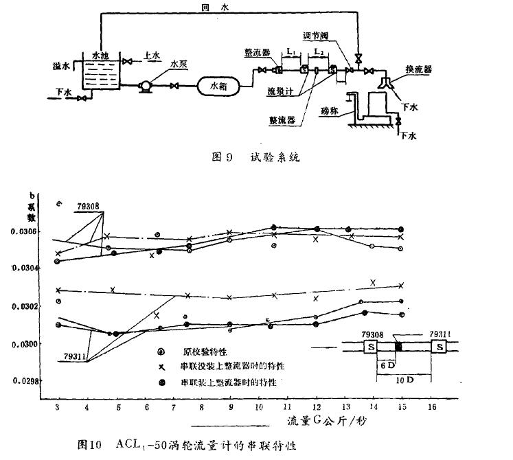图9试验系统 图10  ACL,-50涡轮流量汁的串联特性