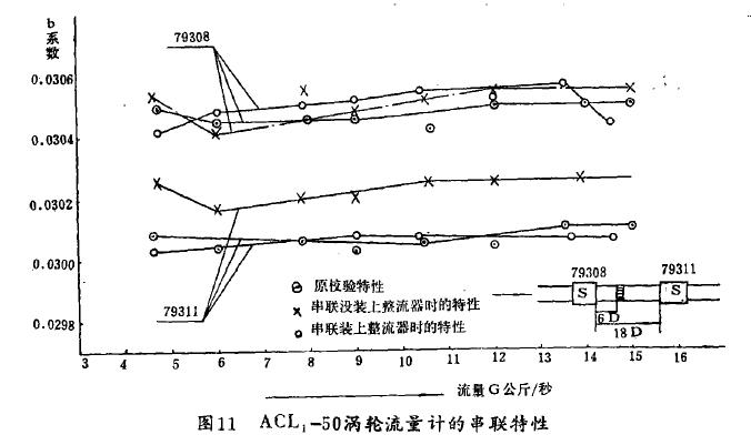 图11   ACL,-50涡抢流量计的串联特性