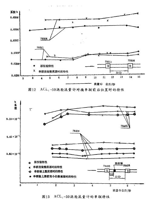图12  ACL., -50涡轮流量计对换串联前后位置时的特性 图13  ACL,-30涡轮流量计的串联特性