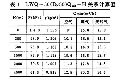 表1 LwQ一50(DN,50)Qmin-H关系计算值