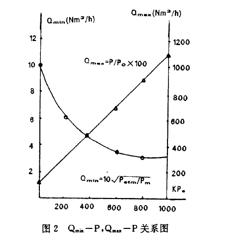 图2  Qmin mas-P关系图