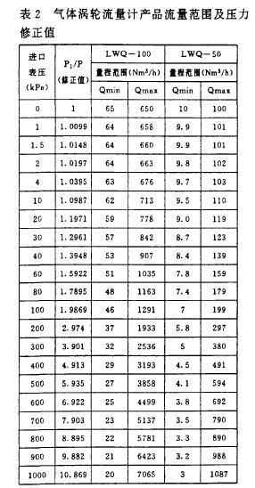 表2气体涡轮流量计产品流量范围及压力修正值