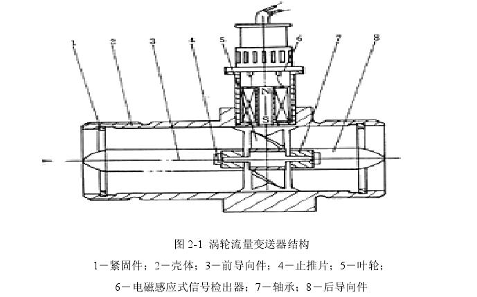 图 2-1  涡轮流量变送器结构