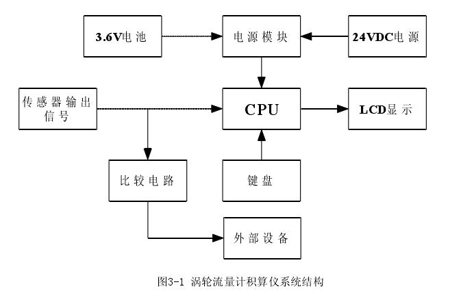 图3-1 涡轮流量计积算仪系统结构