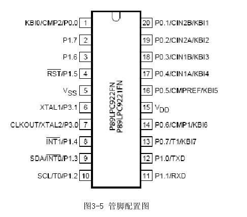 图3-5 管脚配置图
