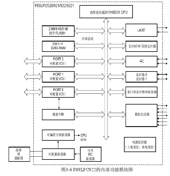 图3-6 P89LPC922的内部功能模块图
