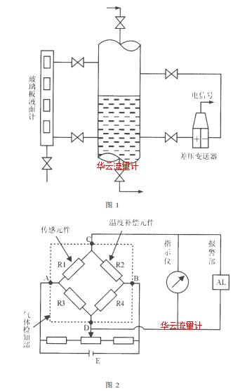 图1 图2