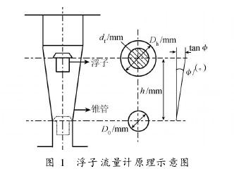 图 1 浮子流量计原理示意图