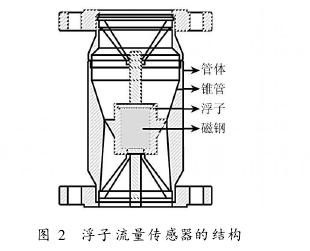 图 2 浮子流量传感器的结构