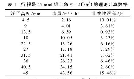 表 1 行程是 45 mm(锥半角 φ=21°06′)的理论计算数据