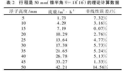表 2 行程是 50 mm(锥半角 φ=18°16′)的理论计算数据
