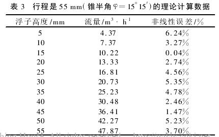 表 3 行程是 55 mm(锥半角 φ=15°15′)的理论计算数据