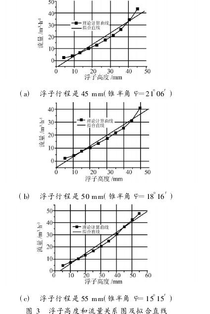 图 3  浮子高度和流量关系图及拟合直线