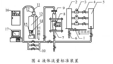图 4 液体流量标准装置