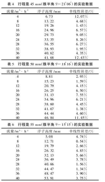 表 4  行程是 45 mm(锥半角 φ=21°06′)的实验数据表 5  行程是 50 mm(锥半角 φ=18°16′)的实验数据表 6  行程是 55 mm(锥半角 φ=15°15′)的实验数据