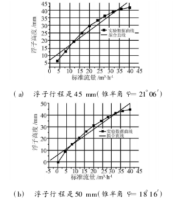 (c) 浮子行程是 55 mm(锥半角 φ=15°15′)图 5 浮子流量计流量标定实验数据曲线及拟合直线