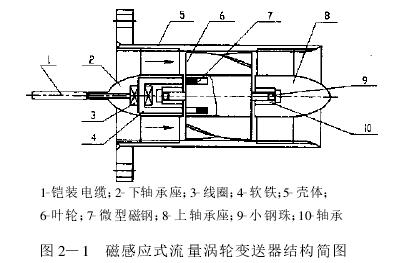 图 2—1 磁感应式流量涡轮变送器结构简图