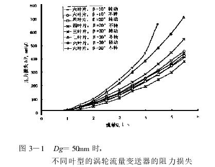 图 3—1 Dg =50mm 时,    不同叶型的涡轮流量变送器的阻力损失