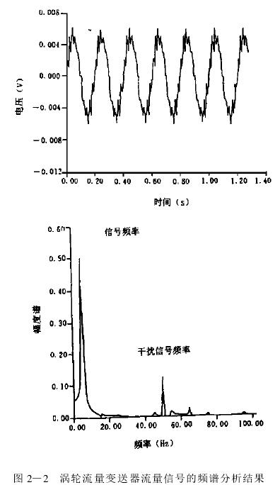 图 2—2 涡轮流量变送器流量信号的频谱分析结果