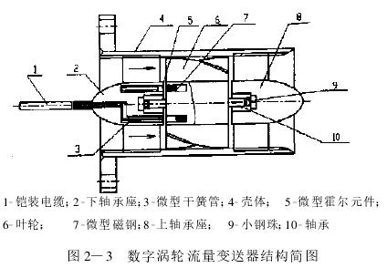 图 2—3 数字涡轮流量变送器结构简图