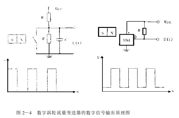 图 2—4  数字涡轮流量变送器的数字信号输出原理图