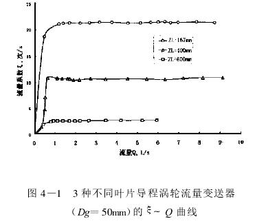 图 4 —1  3 种不同叶片导程涡轮流量变送器    (Dg =50mm)的 ξ~ Q 曲线