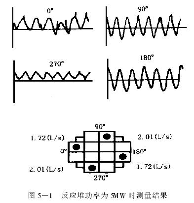 图 5 —1  反应堆功率为 5MW 时测量结果