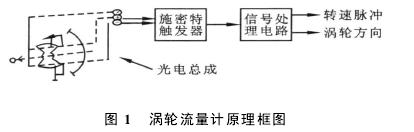 图 1  涡轮流量计原理框图